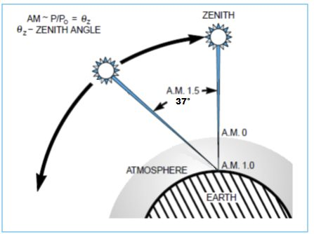 The path length in units of Air Mass, changes with the zenith angle