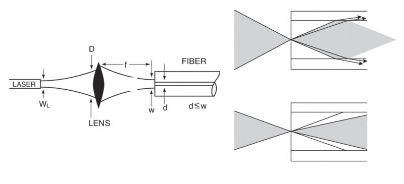 A schematic of coupling of light into a multimode or single-mode optical fiber