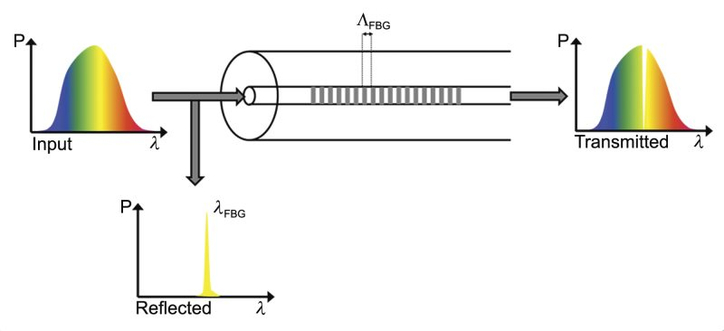 Schematic of an FBG and representative transmission and reflection spectra
