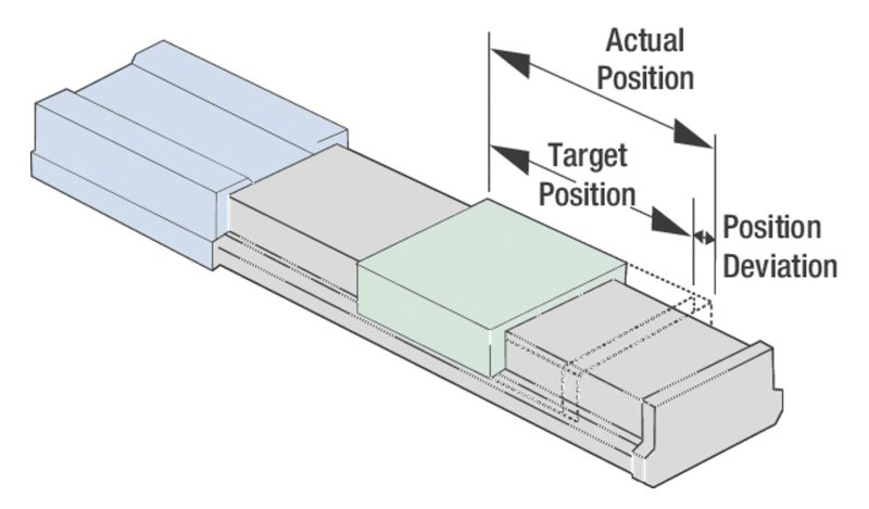 Illustration of a position deviation for a linear stage