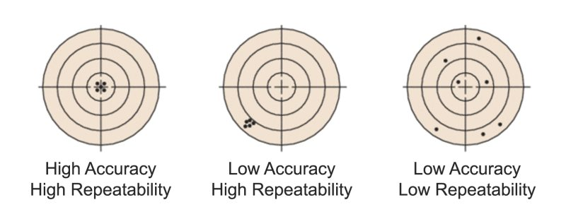 A depiction of the differences between accuracy and repeatability