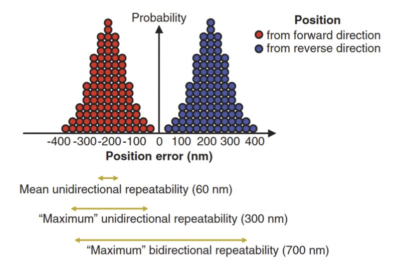 Measurements that yield a distribution of position errors define a motion control system's repeatability