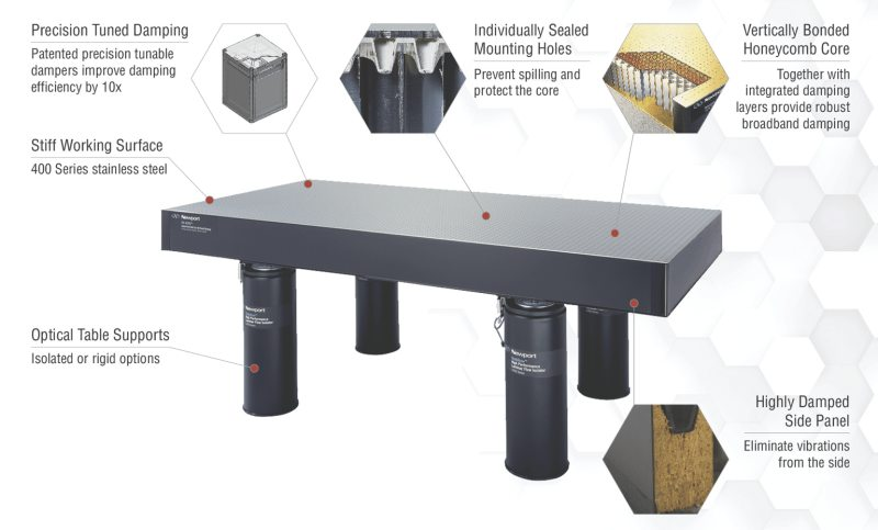 A vibration-isolation system which includes an optical table and the support system.