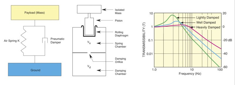 Depiction of a pneumatic isolator with damping and a typical transmissibility plot showing damping effects