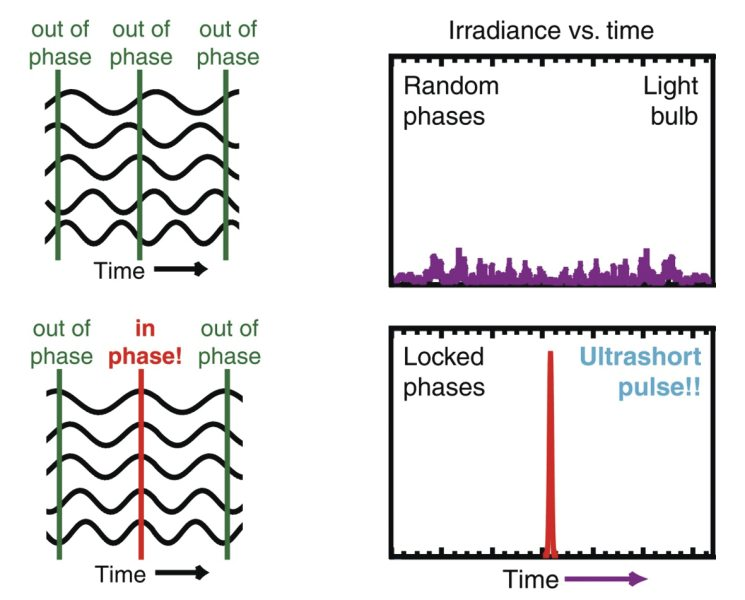 Locking the phases of the laser frequencies yields an ultrashort pulse