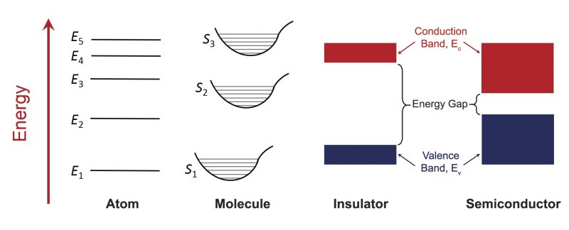 Evolution of energy-level diagrams for increasing interaction between atoms, an isolated atom, an isolated molecule, a solid insulator, and a solid semiconductor