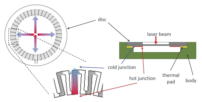 Typical operation of a thermopile sensor