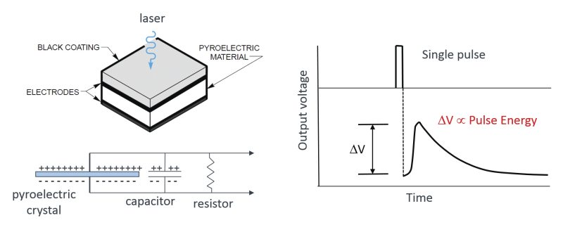 Typical operation of a pyroelectric energy sensor.