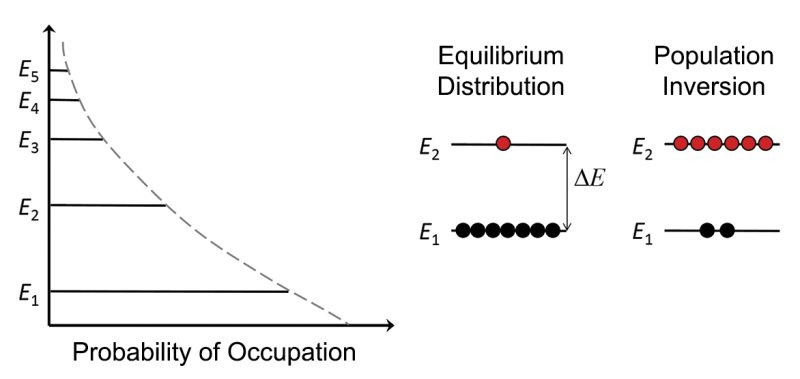 Probability that an atom occupies an energy level of an atom in thermal equilibrium and population distributions for conditions of equilibrium and population inversion