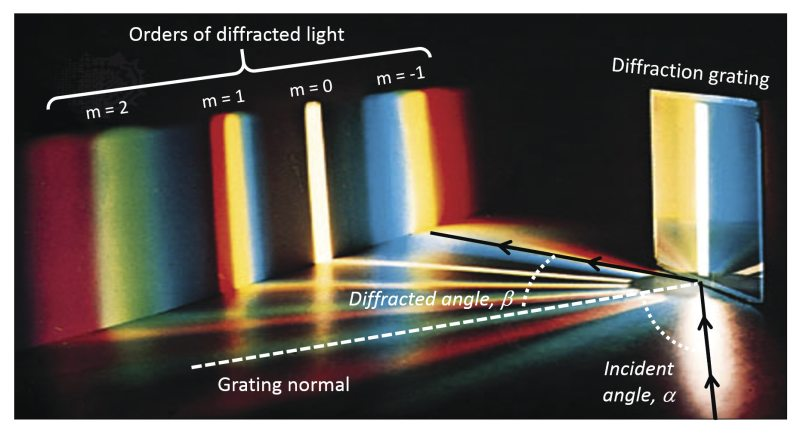 Polychromatic light diffracted from a grating