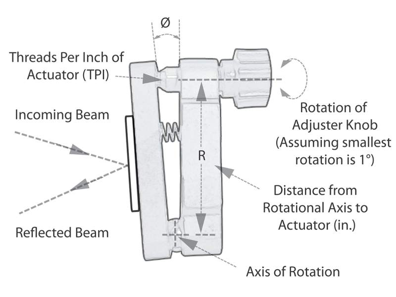 Mirror Mount axis of rotation TPI illustration