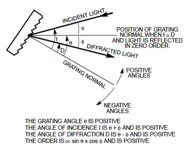 Diffraction Grating Physics